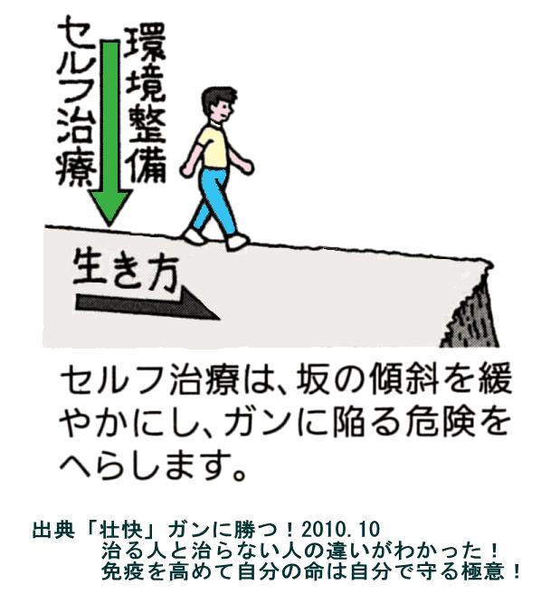 セルフ治療は坂道の傾斜を変えて危険を減らす
